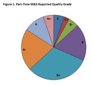 Program Quality Figure 1