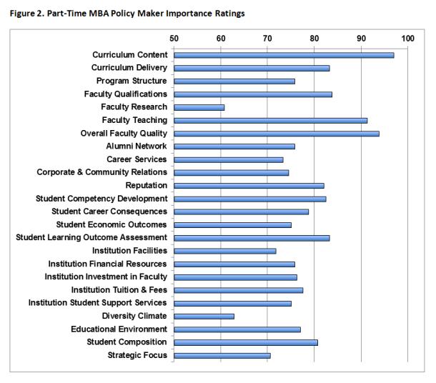 Program Quality Figure 2