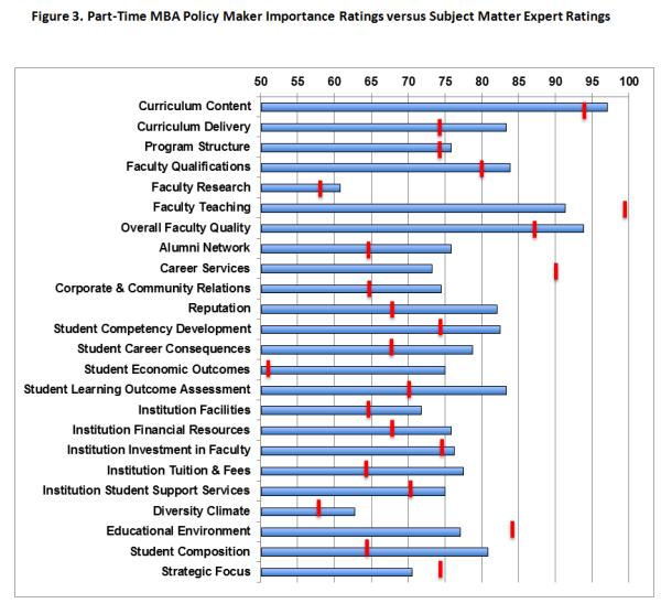 Program Quality Figure 3